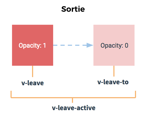 Transitions de sortie classes vueJS