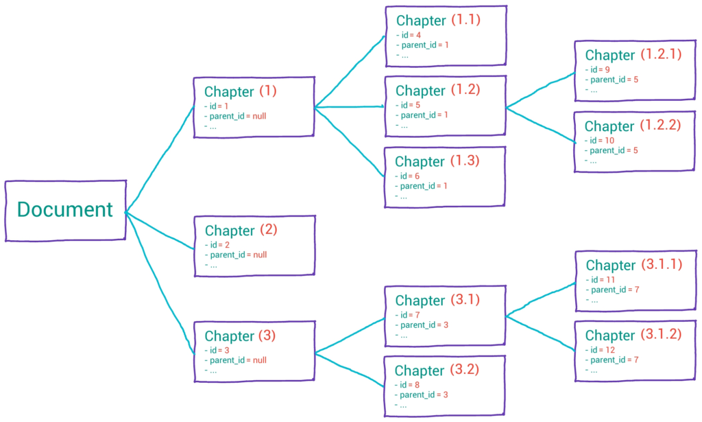A tree representation of the chapters of a document