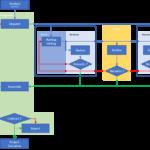 Proposal building process